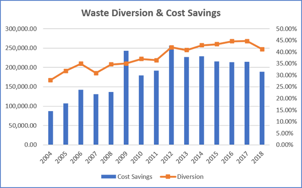 Waste Diversion Trends FY04-18