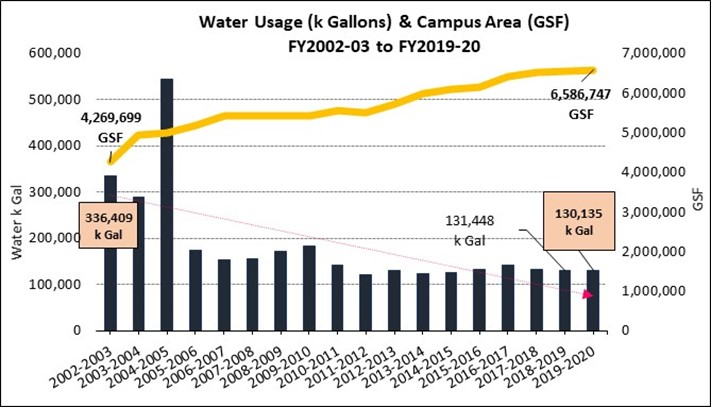 Water Consumption FY03-FY20