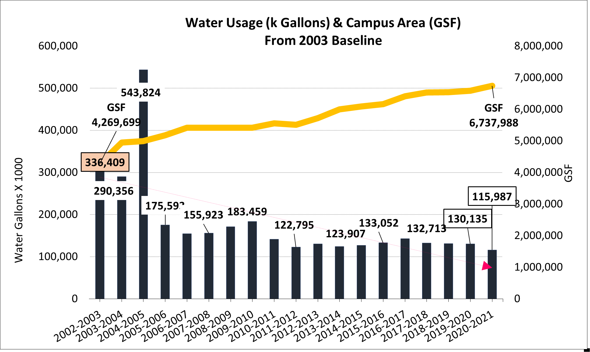 Water Consumption FY03-FY2021